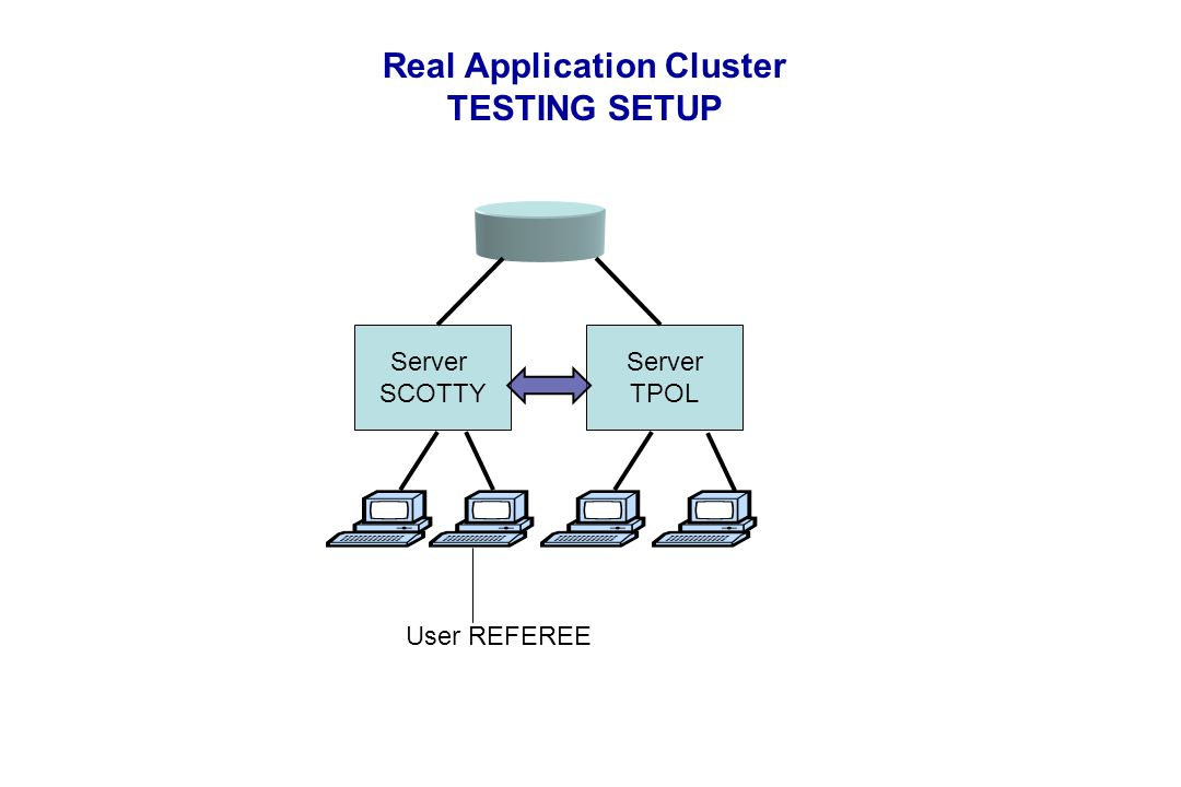 Server SCOTTY Server TPOL User REFEREE Real Application Cluster TESTING SETUP