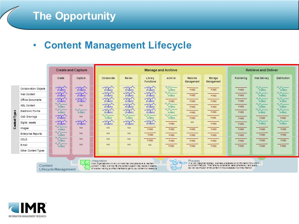 The Opportunity Content Management Lifecycle Create and CaptureManage and ArchiveRetrieve and Deliver CreateCollaborateReviewLibrary Functions ArchivalRecords Management Storage Management PublishingWeb DeliveryDistributionCapture Web Content Collaboration Objects Offline Documents Electronic Forms XML Content CAD Drawings Digital Assets Enterprise Reports Images COLD  N/A HYBRID DYNAMIC HYBRID FIXED HYBRID DYNAMIC HYBRID DYNAMIC FIXED HYBRID FIXED DYNAMIC N/A Other Content Types C o n t e n t T y p e s FIXED HYBRID Integration Most organizations will rely on more than one data store to maintain content.