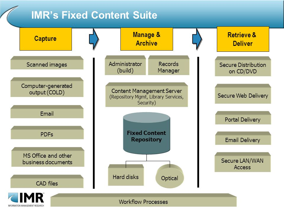 IMRs Fixed Content Suite Capture Manage & Archive Retrieve & Deliver Scanned images Computer-generated output (COLD)  PDFs MS Office and other business documents CAD files Secure Distribution on CD/DVD Secure Web Delivery Portal Delivery  Delivery Secure LAN/WAN Access Fixed Content Repository Content Management Server (Repository Mgmt, Library Services, Security) Administrator (build) Records Manager Hard disks Optical Workflow Processes