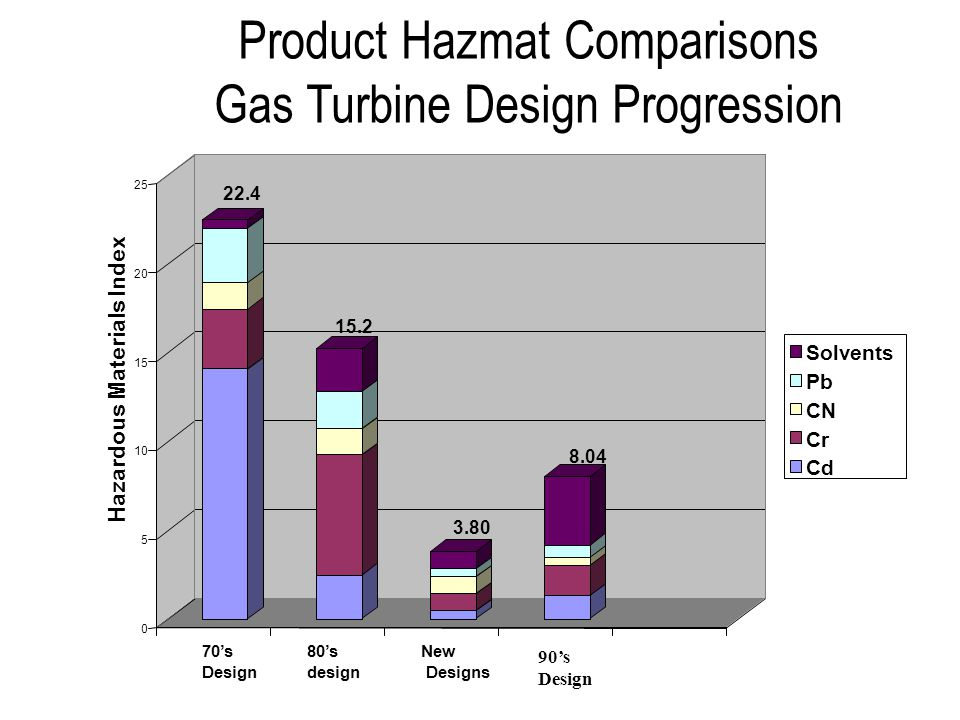 Product Hazmat Comparisons Gas Turbine Design Progression 0 5 10 15 20 25 Hazardous Materials Index 70s Design 80s design New Designs 90s Design Solvents Pb CN Cr Cd 22.4 8.04 3.80 15.2