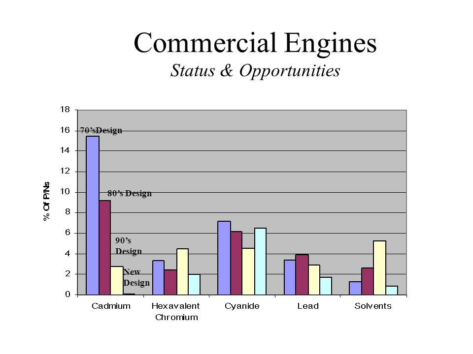 Commercial Engines Status & Opportunities 70sDesign 80s Design 90s Design New Design