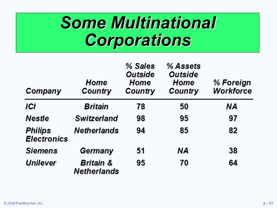 © 2008 Prentice Hall, Inc.2 – 13 Some Multinational Corporations % Sales% Assets OutsideOutside HomeHomeHome% Foreign CompanyCountryCountryCountryWork