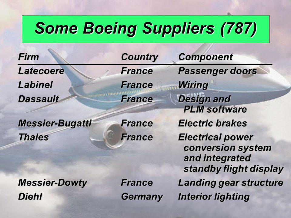 © 2008 Prentice Hall, Inc.2 – 14 Some Boeing Suppliers (787) FirmCountryComponent LatecoereFrancePassenger doors LabinelFranceWiring DassaultFranceDes