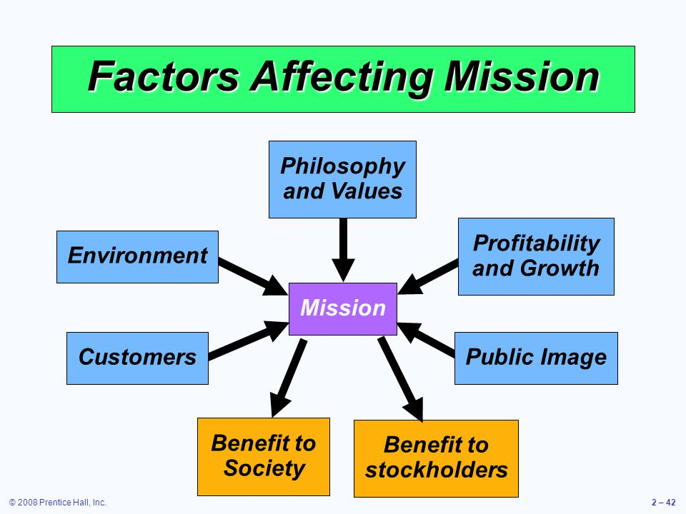 © 2008 Prentice Hall, Inc.2 – 42 Benefit to Society Mission Factors Affecting Mission Philosophy and Values Profitability and Growth Environment Custo