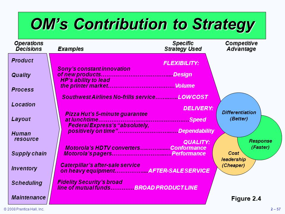 © 2008 Prentice Hall, Inc.2 – 57 OMs Contribution to Strategy Product Quality Process Location Layout Human resource Supply chain Inventory Scheduling