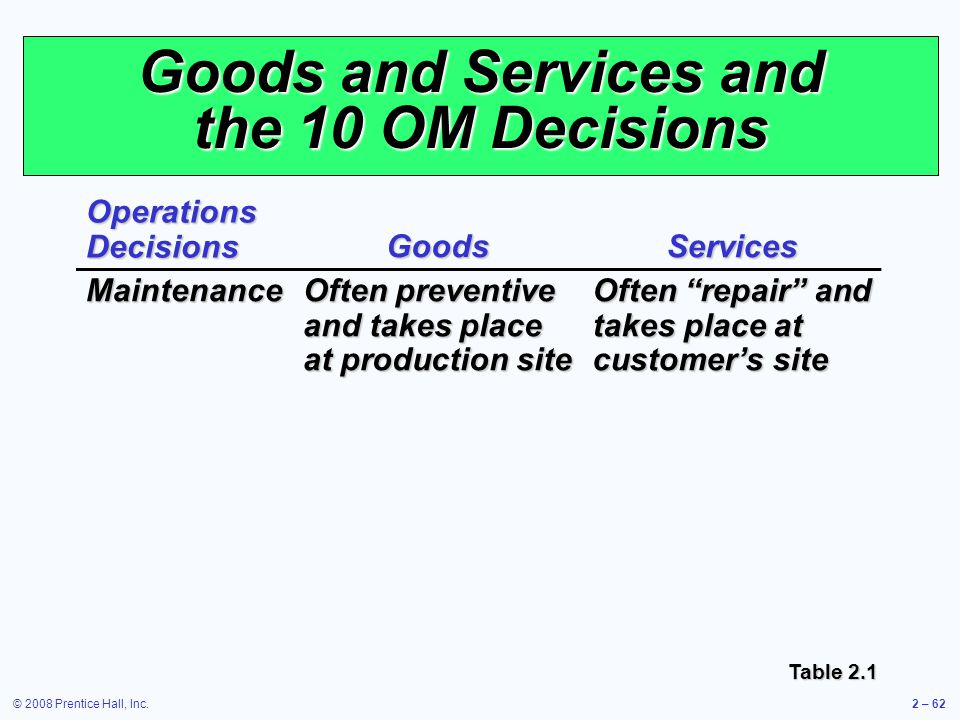 © 2008 Prentice Hall, Inc.2 – 62 Goods and Services and the 10 OM Decisions Operations Decisions GoodsServices Maintenance Often preventive and takes