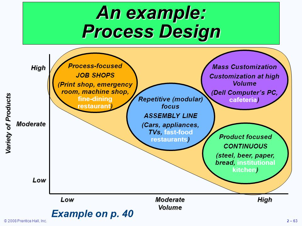 © 2008 Prentice Hall, Inc.2 – 63 An example: Process Design LowModerateHigh Volume HighModerateLow Variety of Products Process-focused JOB SHOPS (Prin