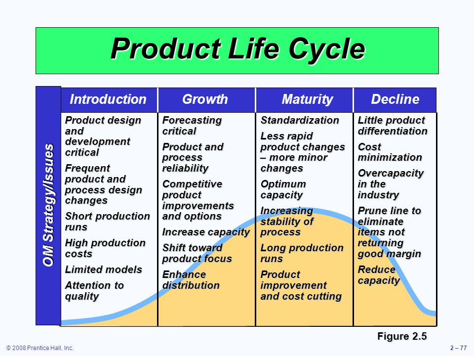 © 2008 Prentice Hall, Inc.2 – 77 Product Life Cycle Product design and development critical Frequent product and process design changes Short producti