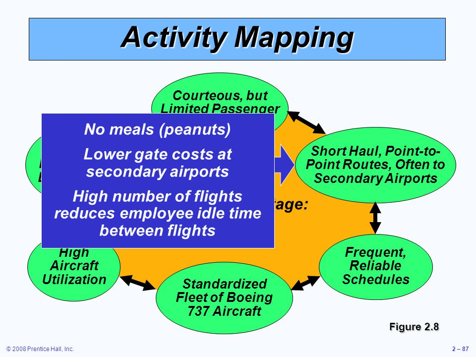 © 2008 Prentice Hall, Inc.2 – 87 Activity Mapping Courteous, but Limited Passenger Service Standardized Fleet of Boeing 737 Aircraft Competitive Advan