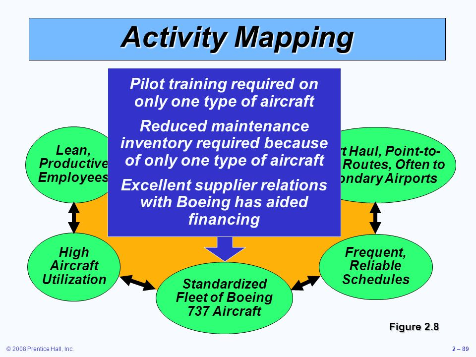 © 2008 Prentice Hall, Inc.2 – 89 Activity Mapping Courteous, but Limited Passenger Service Standardized Fleet of Boeing 737 Aircraft Competitive Advan