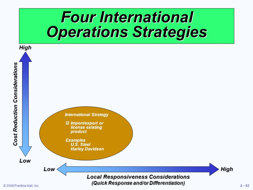 © 2008 Prentice Hall, Inc.2 – 93 Four International Operations Strategies Cost Reduction Considerations HighLow HighLow Local Responsiveness Considera