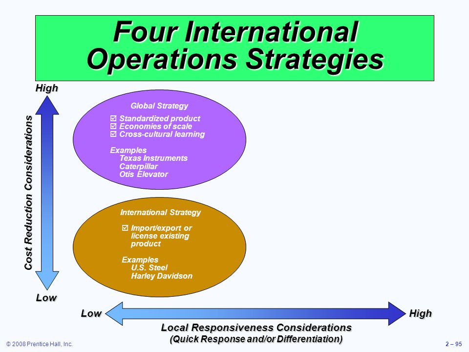 © 2008 Prentice Hall, Inc.2 – 95 Four International Operations Strategies Cost Reduction Considerations HighLow HighLow Local Responsiveness Considera