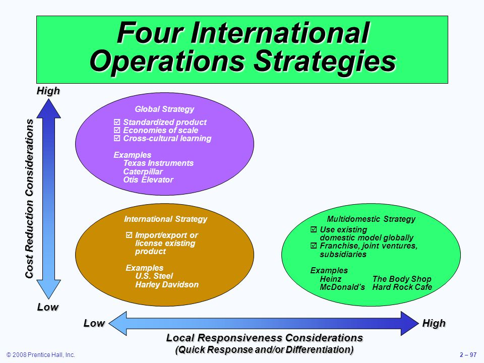 © 2008 Prentice Hall, Inc.2 – 97 Four International Operations Strategies Cost Reduction Considerations HighLow HighLow Local Responsiveness Considera