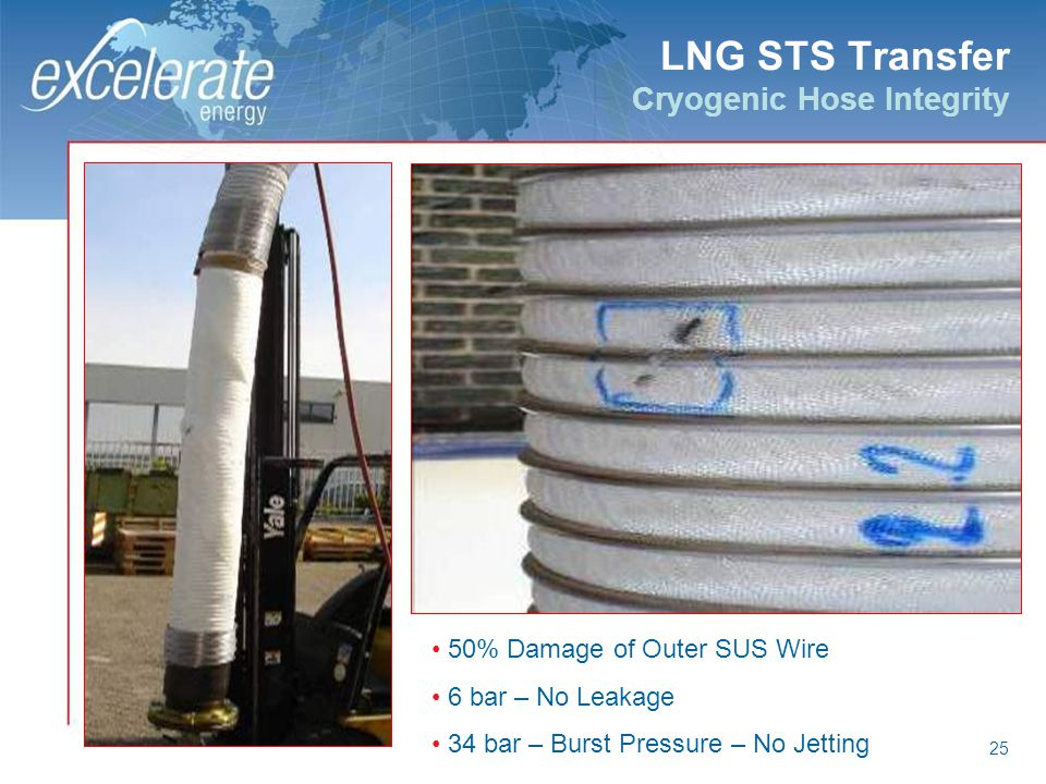 25 LNG STS Transfer Cryogenic Hose Integrity 50% Damage of Outer SUS Wire 6 bar – No Leakage 34 bar – Burst Pressure – No Jetting