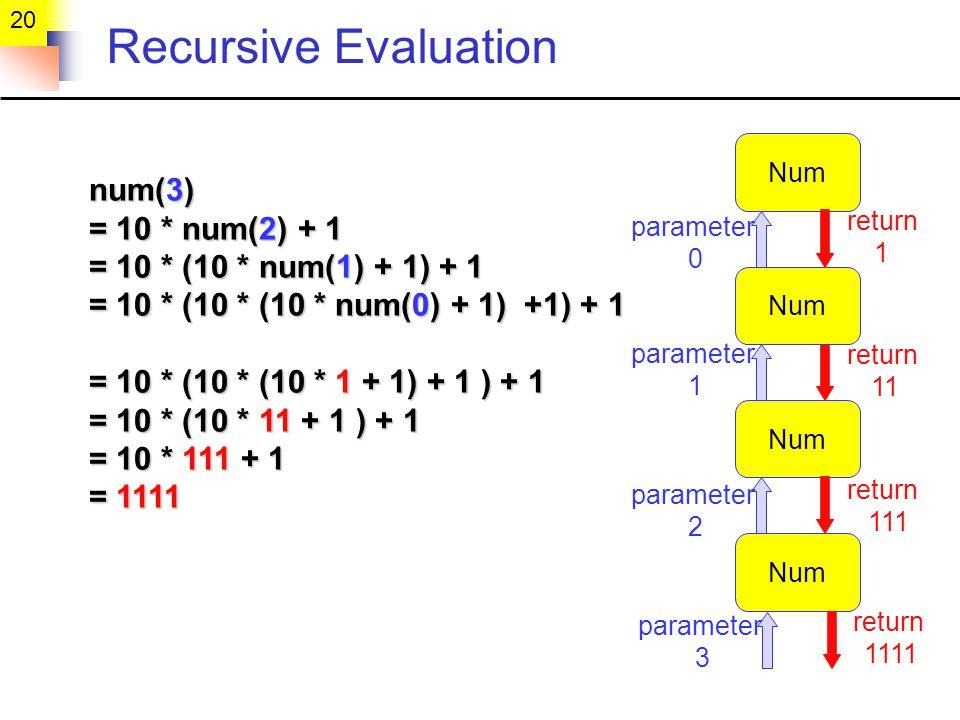 20 Recursive Evaluation num(3) num(3) = 10 * num(2) + 1 = 10 * num(2) + 1 = 10 * (10 * num(1) + 1) + 1 = 10 * (10 * num(1) + 1) + 1 = 10 * (10 * (10 * num(0) + 1) +1) + 1 = 10 * (10 * (10 * num(0) + 1) +1) + 1 = 10 * (10 * (10 * 1 + 1) + 1 ) + 1 = 10 * (10 * (10 * 1 + 1) + 1 ) + 1 = 10 * (10 * 11 + 1 ) + 1 = 10 * (10 * 11 + 1 ) + 1 = 10 * 111 + 1 = 10 * 111 + 1 = 1111 = 1111 Num parameter 3 parameter 0 Num parameter 1 Num parameter 2 return 1111 return 1 return 11 return 111