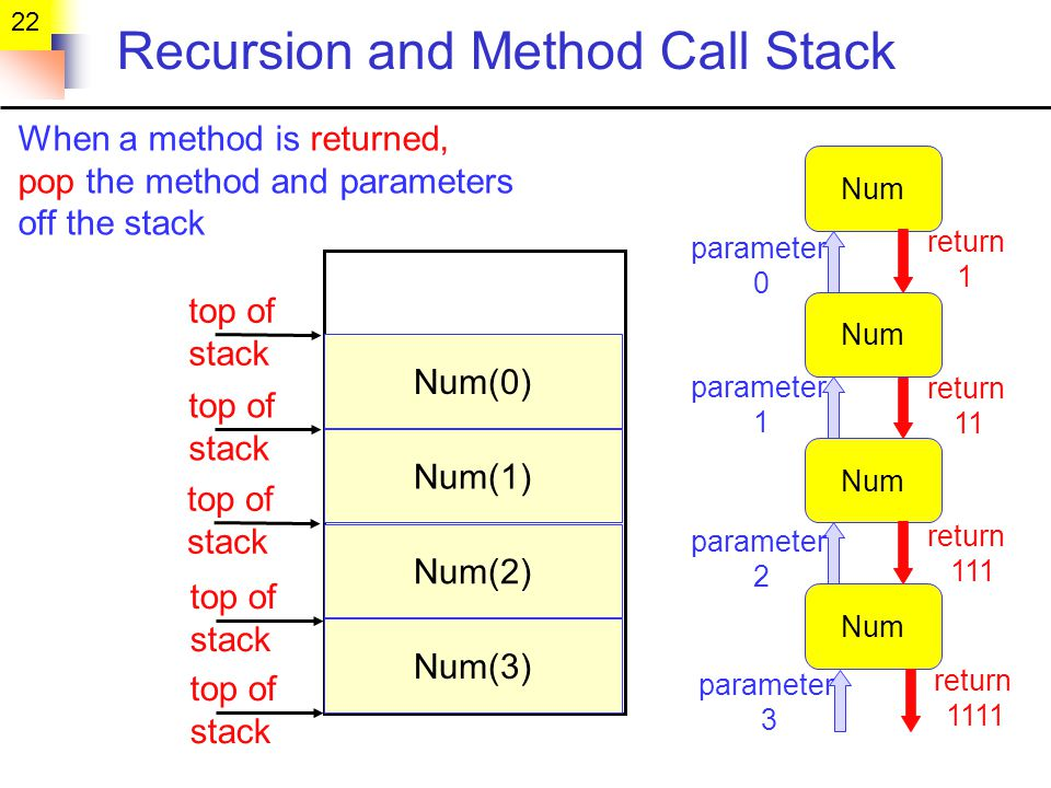 22 Recursion and Method Call Stack Num(3) Num parameter 3 parameter 0 Num parameter 1 Num parameter 2 return 1111 return 1 return 11 return 111 Num(2) Num(1) Num(0) top of stack When a method is returned, pop the method and parameters off the stack
