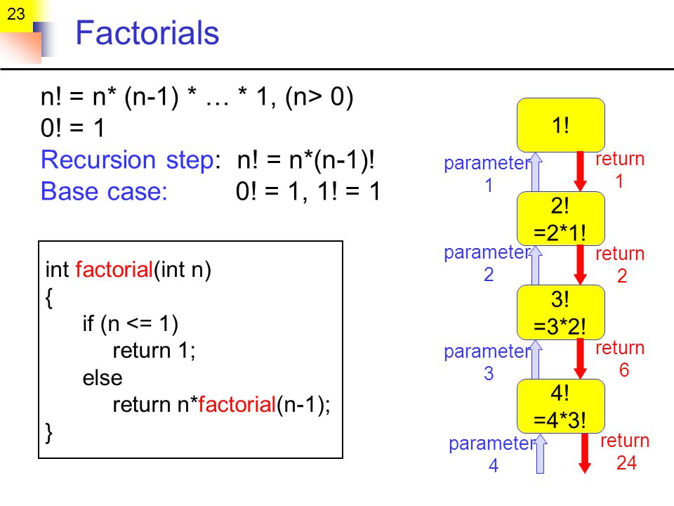 23 Factorials n. = n* (n-1) * … * 1, (n> 0) 0. = 1 Recursion step: n.