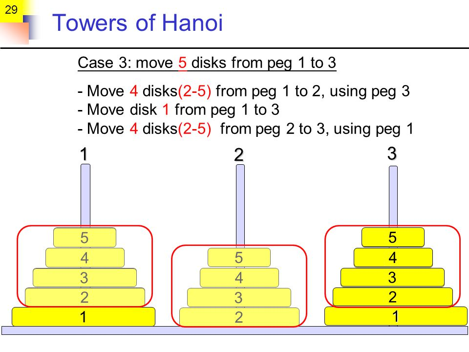 Towers of Hanoi Case 3: move 5 disks from peg 1 to 3 - Move 4 disks(2-5) from peg 1 to 2, using peg 3 - Move disk 1 from peg 1 to 3 - Move 4 disks(2-5) from peg 2 to 3, using peg