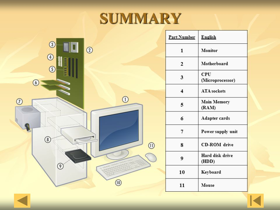 SUMMARY Part Number English1Monitor 2Motherboard 3 CPU (Microprocessor) 4 ATA sockets 5 Main Memory (RAM) 6 Adapter cards 7 Power supply unit 8 CD-ROM