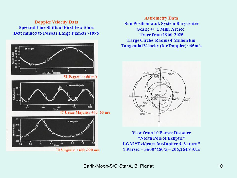 Earth-Moon-S/C: Star A, B, Planet10 Doppler Velocity Data Spectral Line Shifts of First Few Stars Determined to Possess Large Planets ~1995 Astrometry
