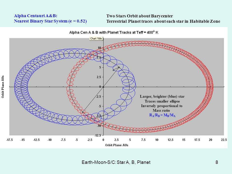 Earth-Moon-S/C: Star A, B, Planet8 Alpha Centauri A&B: Nearest Binary Star System (e = 0.52) Two Stars Orbit about Barycenter Terrestrial Planet trace