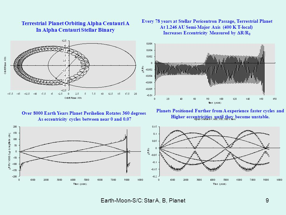 Earth-Moon-S/C: Star A, B, Planet9 Terrestrial Planet Orbiting Alpha Centauri A In Alpha Centauri Stellar Binary Every 78 years at Stellar Pericentron Passage, Terrestrial Planet At 1.246 AU Semi-Major Axis (400 K T-local) Increases Eccentricity Measured by R/R 0 Over 8000 Earth Years Planet Perihelion Rotates 360 degrees As eccentricity cycles between near 0 and 0.07 Planets Positioned Further from A experience faster cycles and Higher eccentricities until they become unstable.