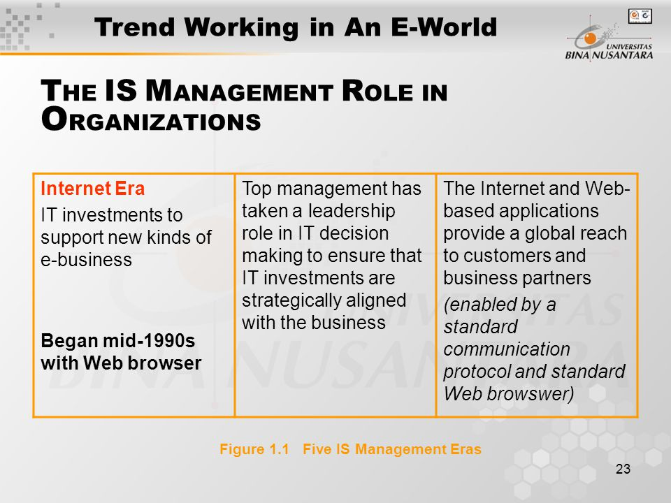 23 Internet Era IT investments to support new kinds of e-business Began mid-1990s with Web browser Top management has taken a leadership role in IT decision making to ensure that IT investments are strategically aligned with the business The Internet and Web- based applications provide a global reach to customers and business partners (enabled by a standard communication protocol and standard Web browswer) Figure 1.1 Five IS Management Eras T HE IS M ANAGEMENT R OLE IN O RGANIZATIONS Trend Working in An E-World