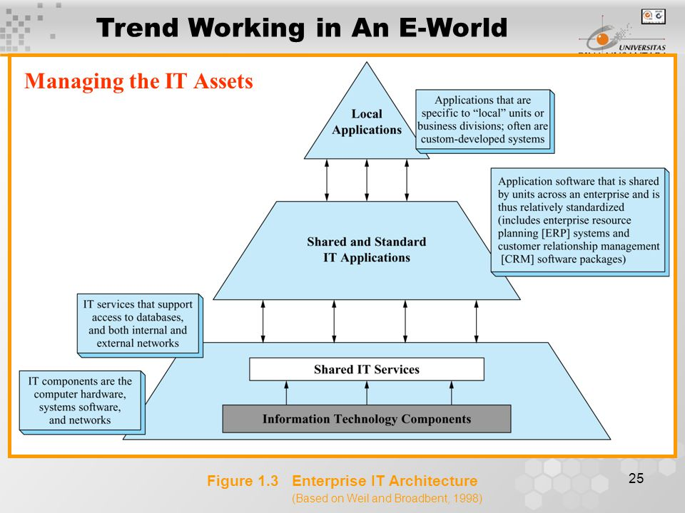 25 Figure 1.3 Enterprise IT Architecture (Based on Weil and Broadbent, 1998) Managing the IT Assets Trend Working in An E-World