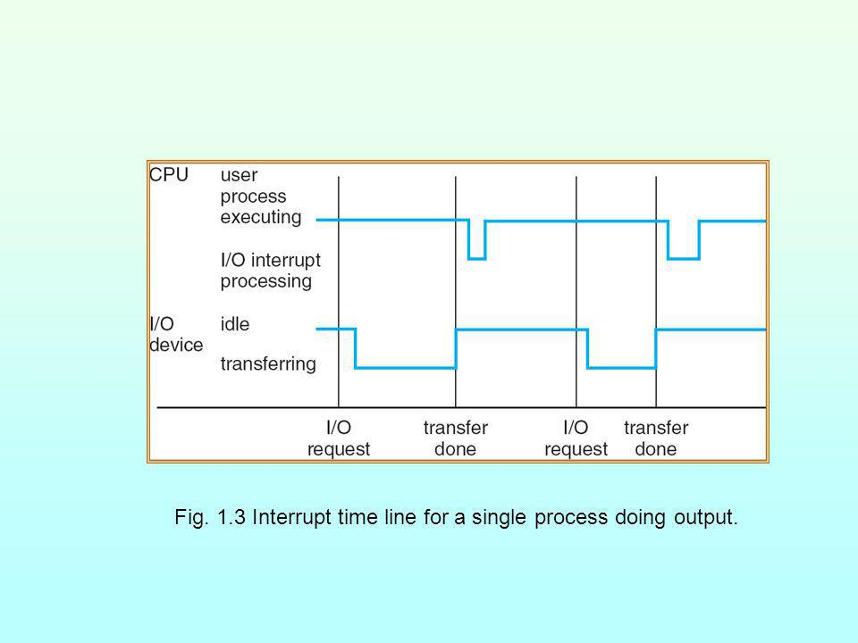 Fig. 1.3 Interrupt time line for a single process doing output.