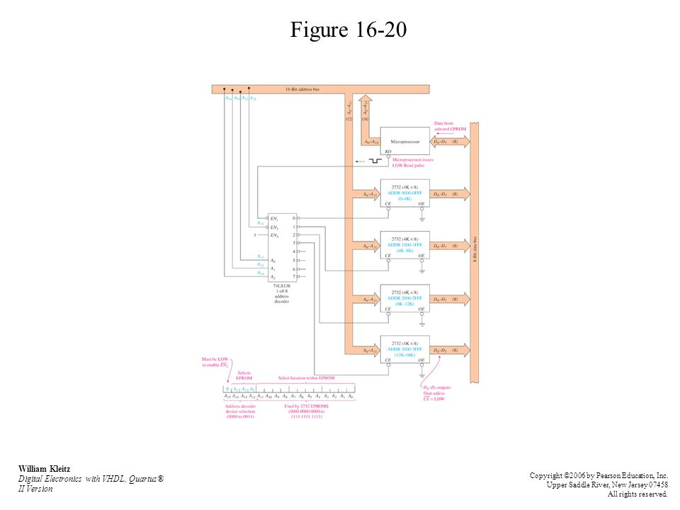 Figure 16-20 William Kleitz Digital Electronics with VHDL, Quartus® II Version Copyright ©2006 by Pearson Education, Inc.