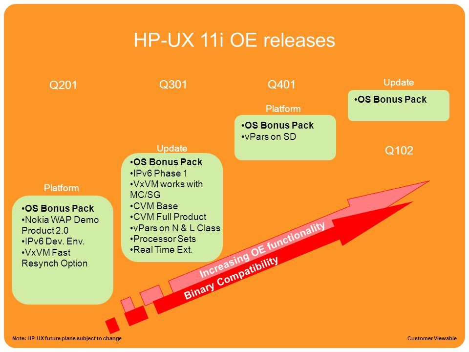HPUX 11i Roadmap HP-UX 11i OE releases Note: HP-UX future plans subject to change Platform Update Platform Update OS Bonus Pack Nokia WAP Demo Product