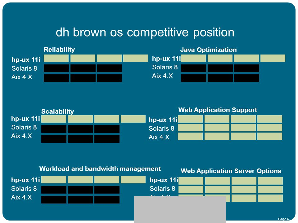 HPUX 11i Roadmap dh brown os competitive position Reliability Scalability Workload and bandwidth management Java Optimization Web Application Support