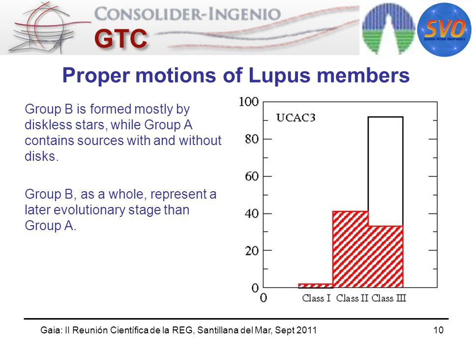 Gaia: II Reunión Científica de la REG, Santillana del Mar, Sept Proper motions of Lupus members Group B is formed mostly by diskless stars, while Group A contains sources with and without disks.