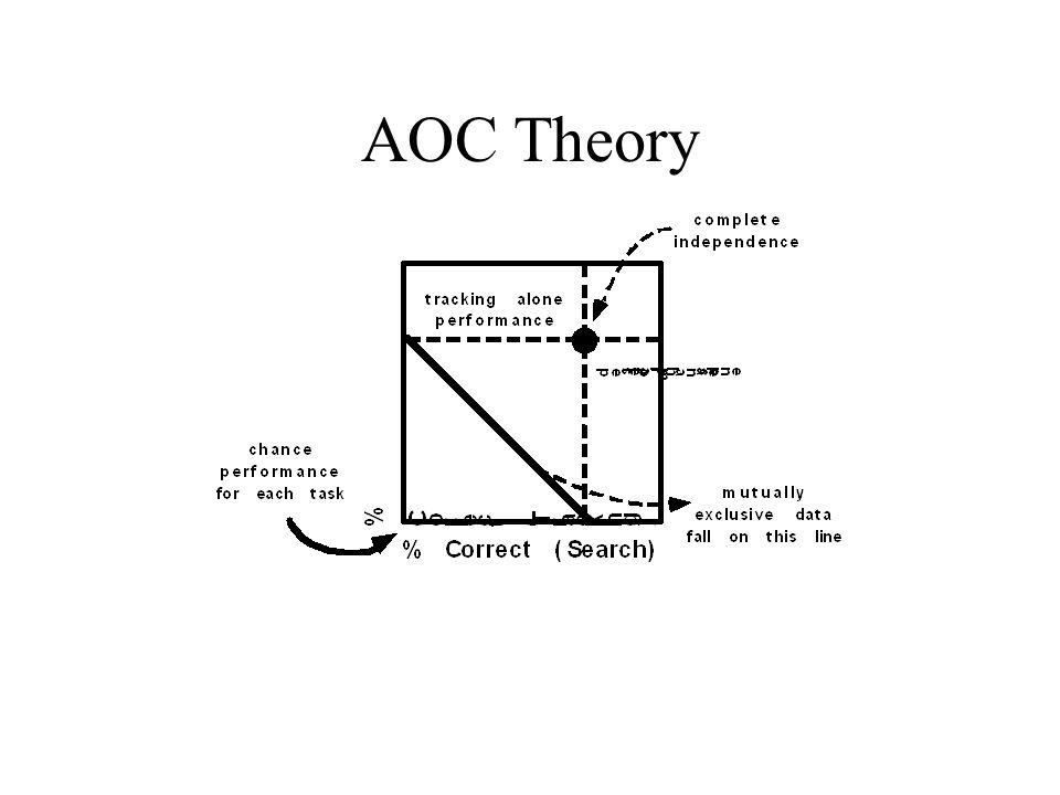AOC Theory