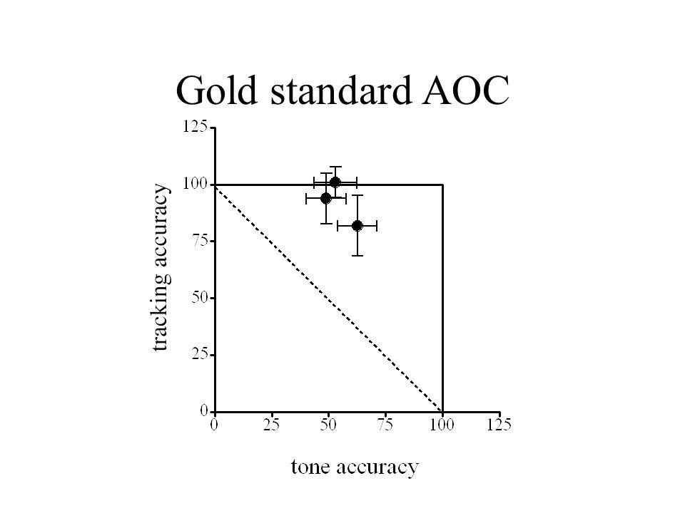 Gold standard AOC