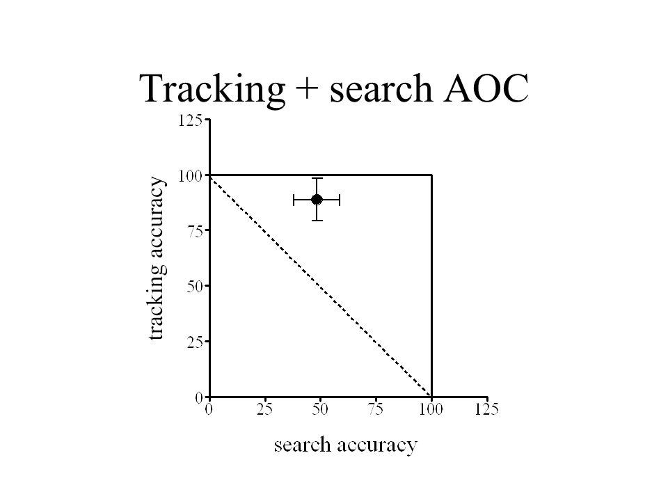Tracking + search AOC