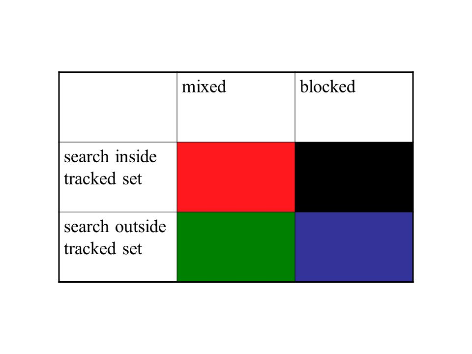 mixedblocked search inside tracked set search outside tracked set