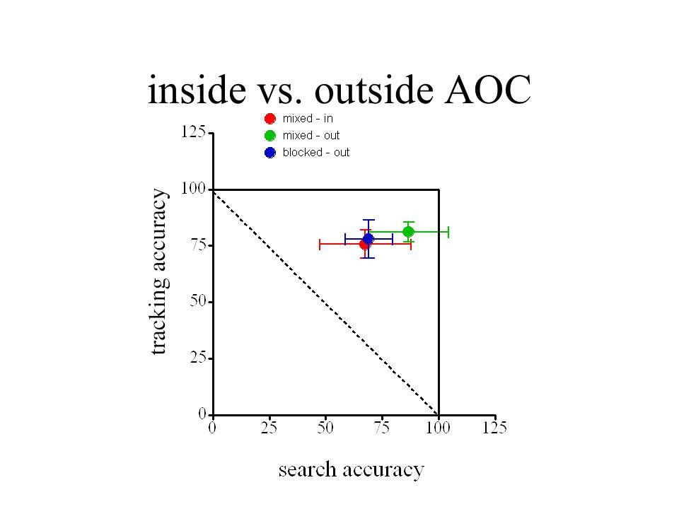inside vs. outside AOC