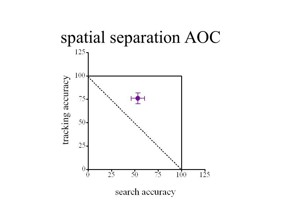 spatial separation AOC