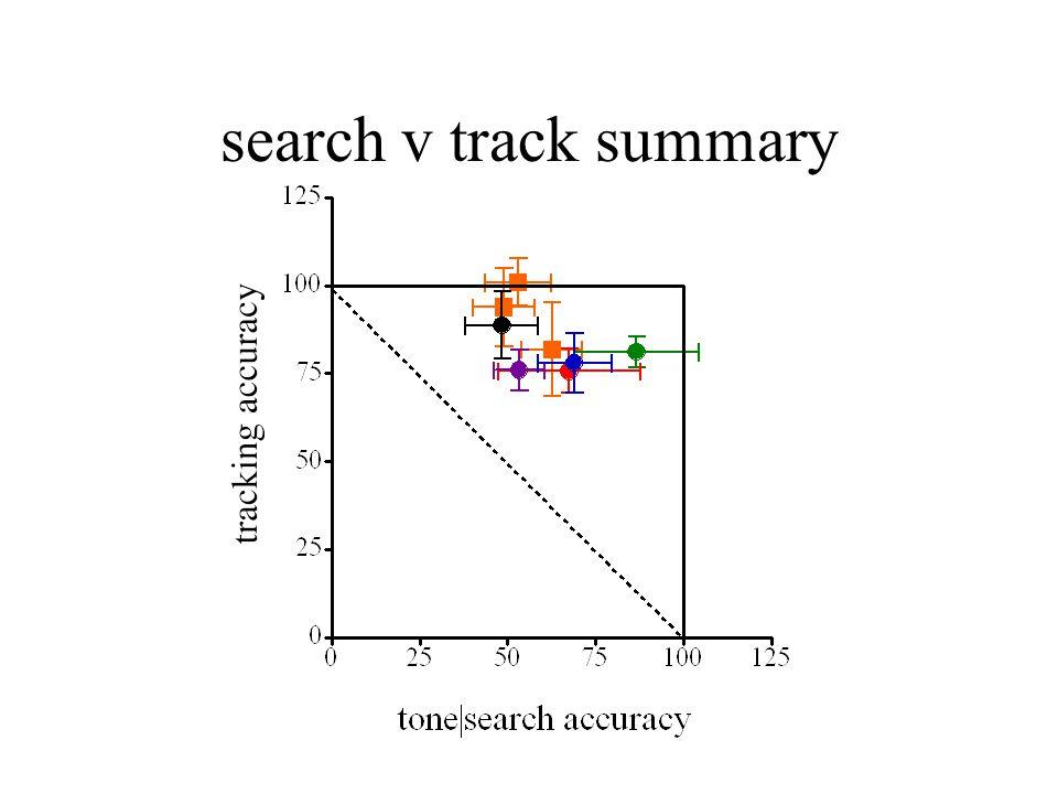 search v track summary