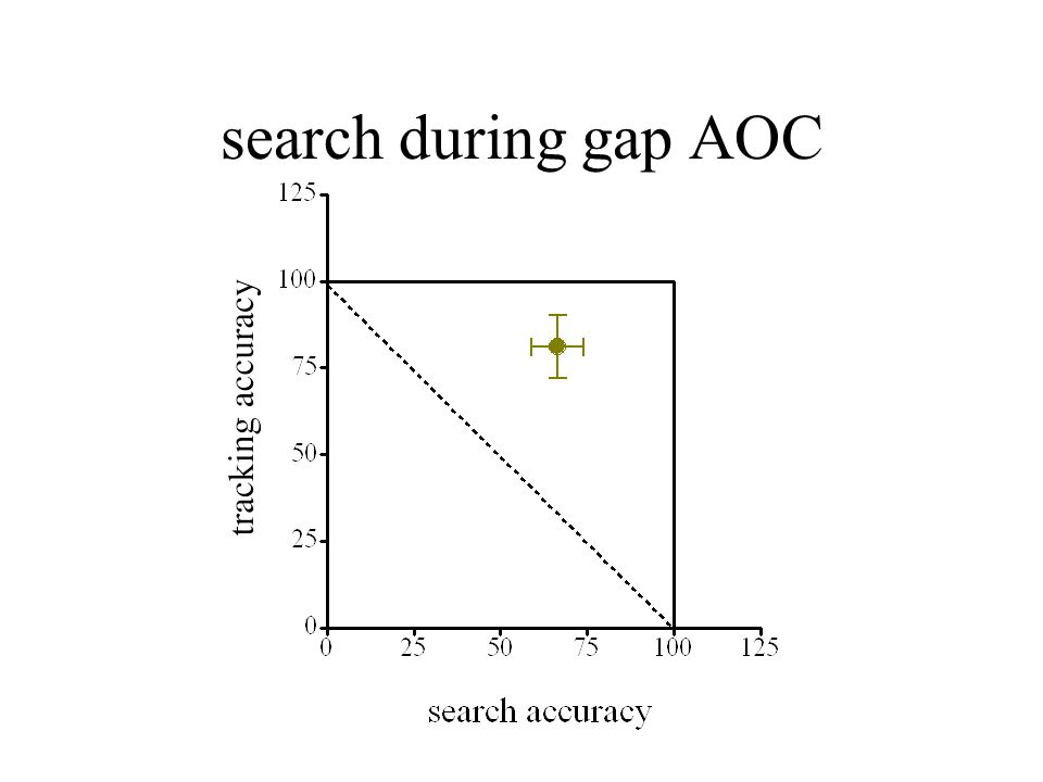 search during gap AOC