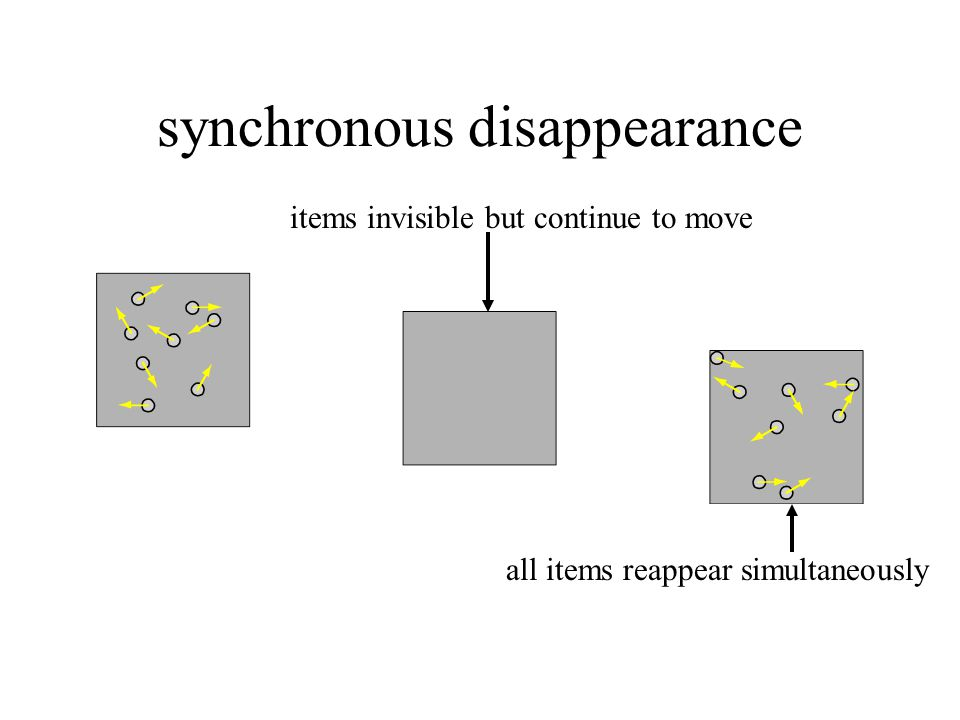 synchronous disappearance all items reappear simultaneously items invisible but continue to move