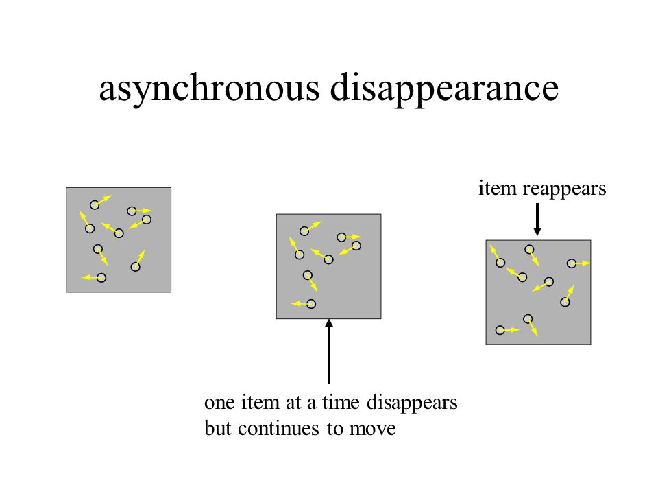 asynchronous disappearance item reappears one item at a time disappears but continues to move