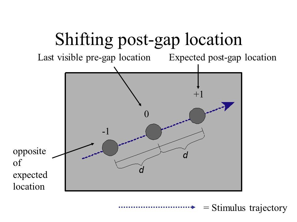 Shifting post-gap location 0 Last visible pre-gap location opposite of expected location Expected post-gap location +1 = Stimulus trajectory