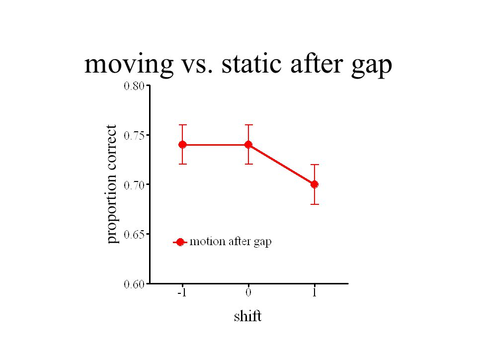 moving vs. static after gap