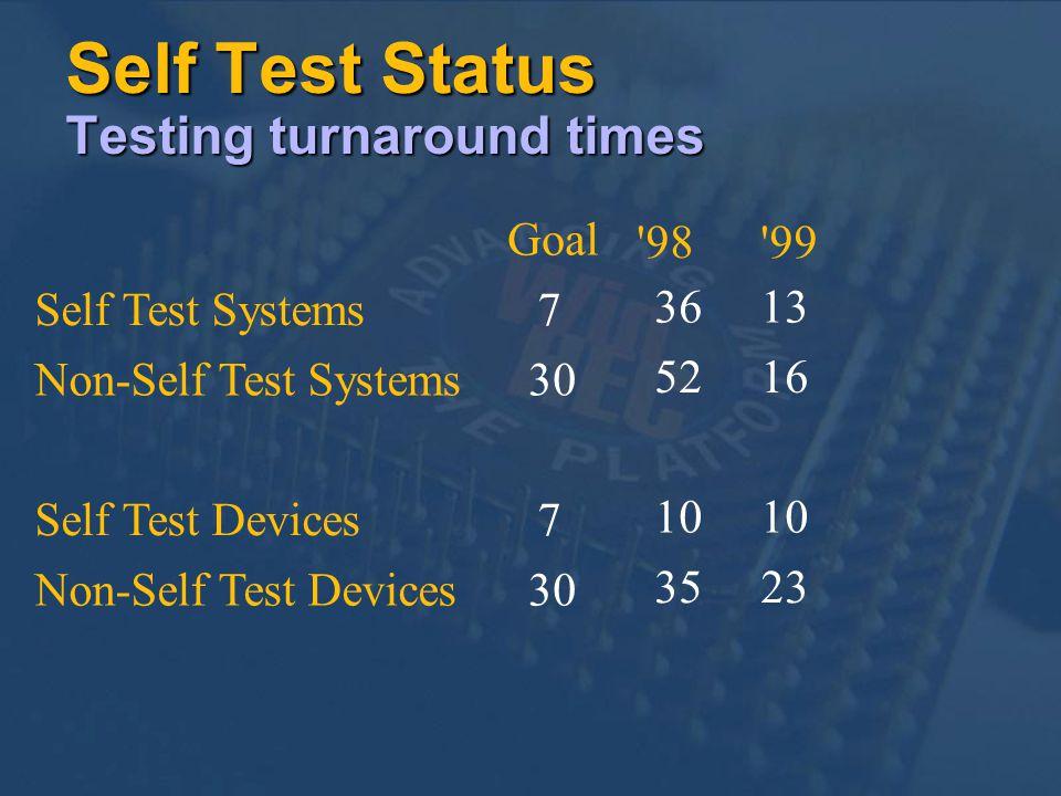Self Test Status Testing turnaround times Goal '98'99 Self Test Systems7 3613 Non-Self Test Systems30 5216 Self Test Devices7 10 Non-Self Test Devices