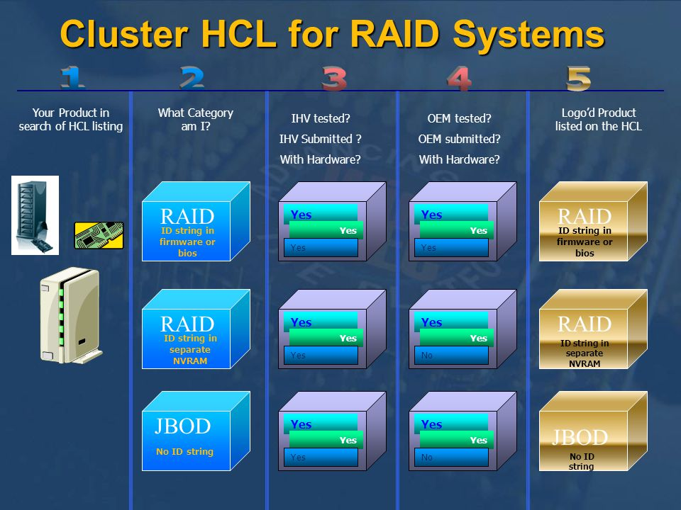 RAID JBOD RAID ID string in firmware or bios ID string in separate NVRAM No ID string Your Product in search of HCL listing What Category am I.