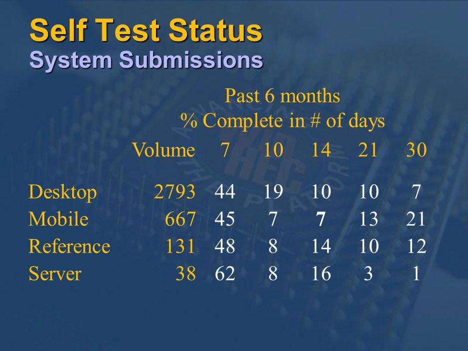 Self Test Status System Submissions Past 6 months % Complete in # of days Volume710142130 Desktop2793441910 7 Mobile66745771321 Reference131488141012 Server386281631