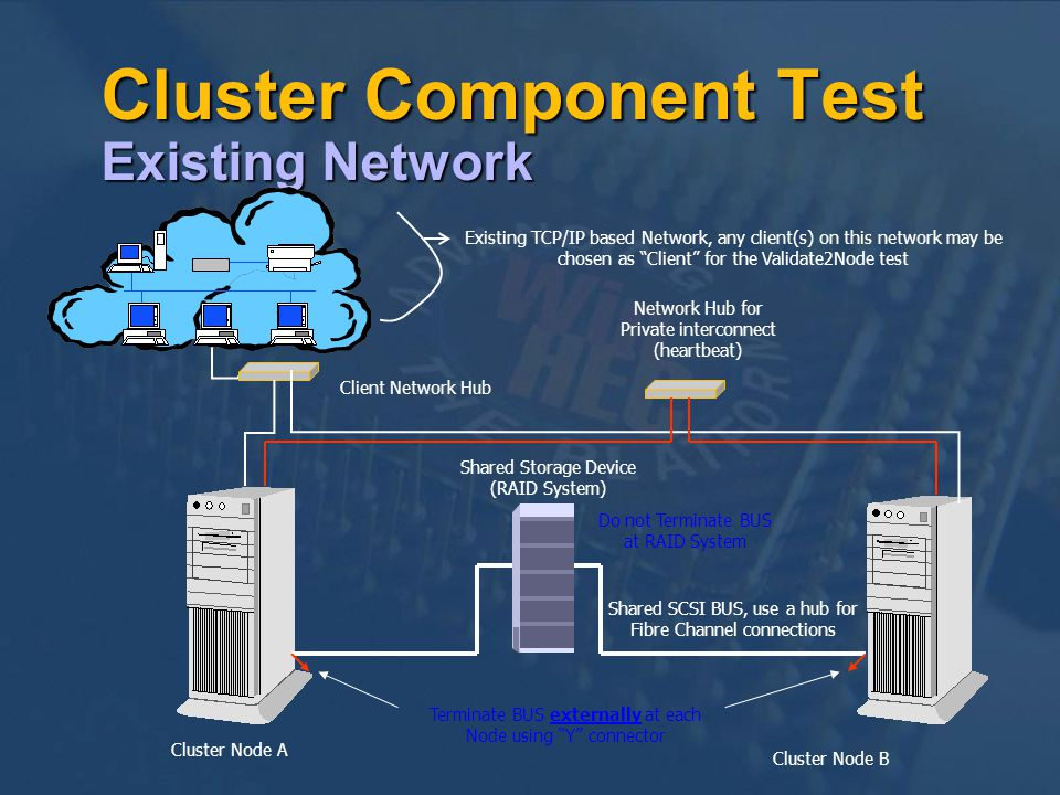 Cluster Component Test Existing Network Existing TCP/IP based Network, any client(s) on this network may be chosen as Client for the Validate2Node test Client Network Hub Network Hub for Private interconnect (heartbeat) Shared Storage Device (RAID System) Cluster Node A Cluster Node B Shared SCSI BUS, use a hub for Fibre Channel connections Do not Terminate BUS at RAID System Terminate BUS externally at each Node using Y connector