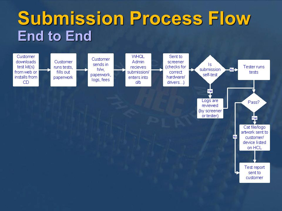 Submission Process Flow End to End